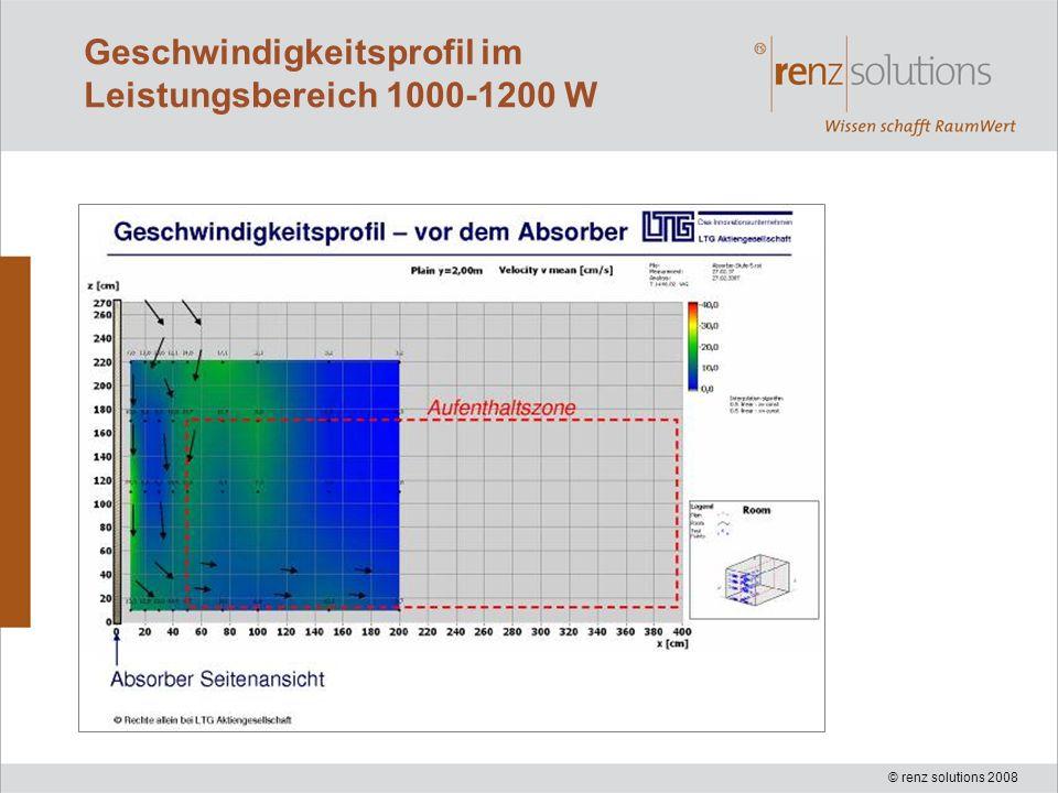 Geschwindigkeitsprofil im Leistungsbereich 1000-1200 W