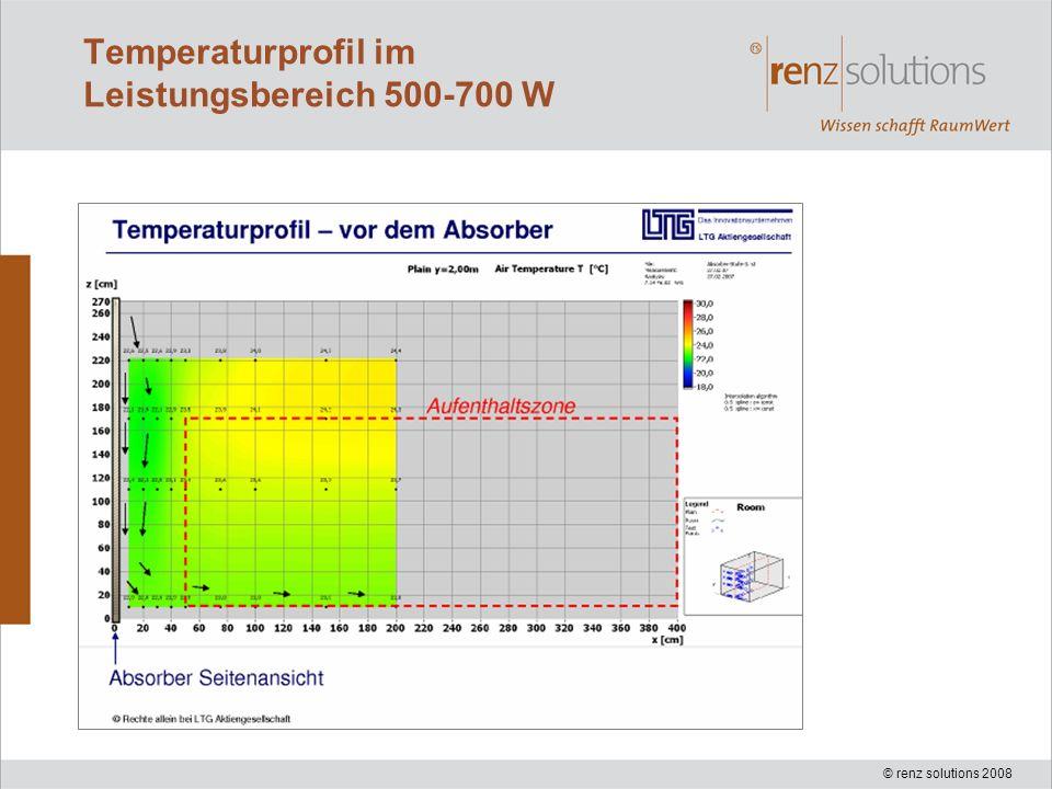 Temperaturprofil im Leistungsbereich 500-700 W