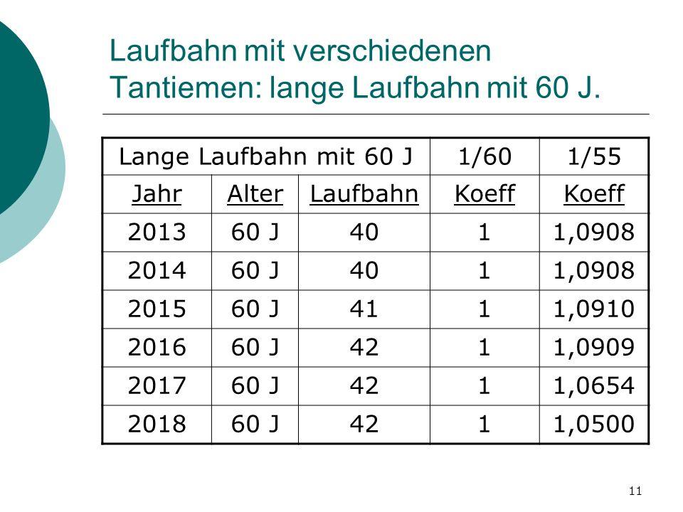 Laufbahn mit verschiedenen Tantiemen: lange Laufbahn mit 60 J.
