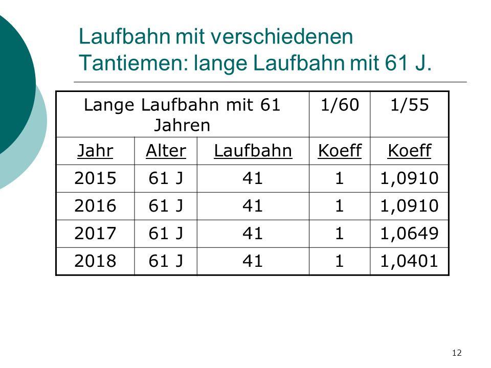 Laufbahn mit verschiedenen Tantiemen: lange Laufbahn mit 61 J.