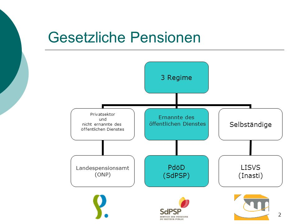 Gesetzliche Pensionen