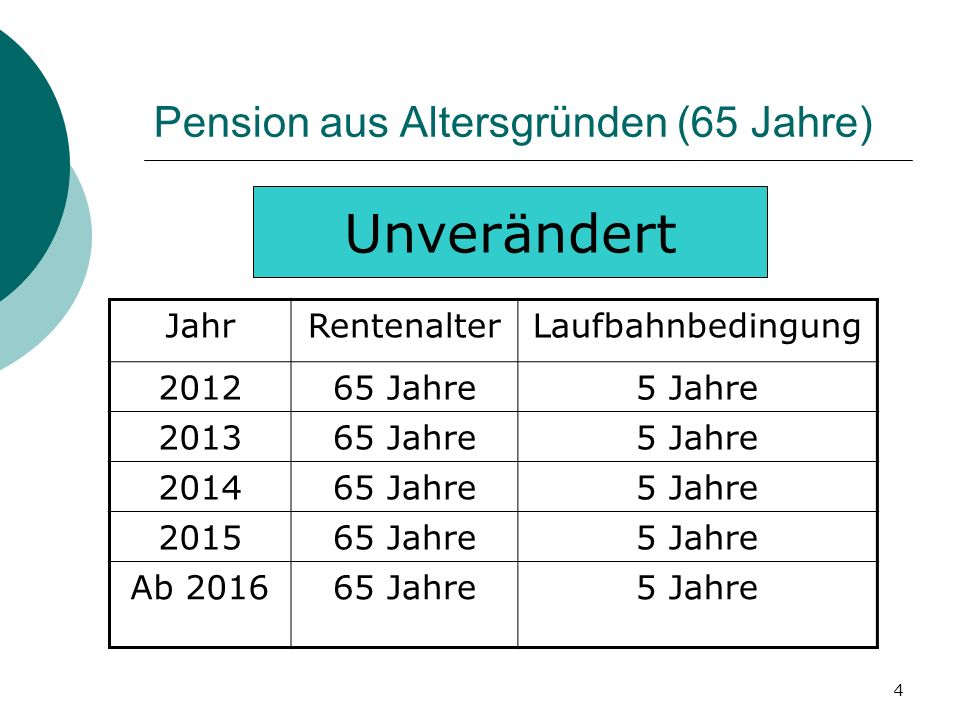 Pension aus Altersgründen (65 Jahre)