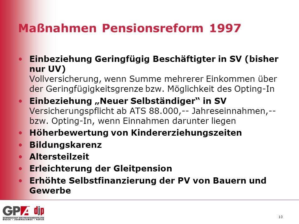 Maßnahmen Pensionsreform 1997