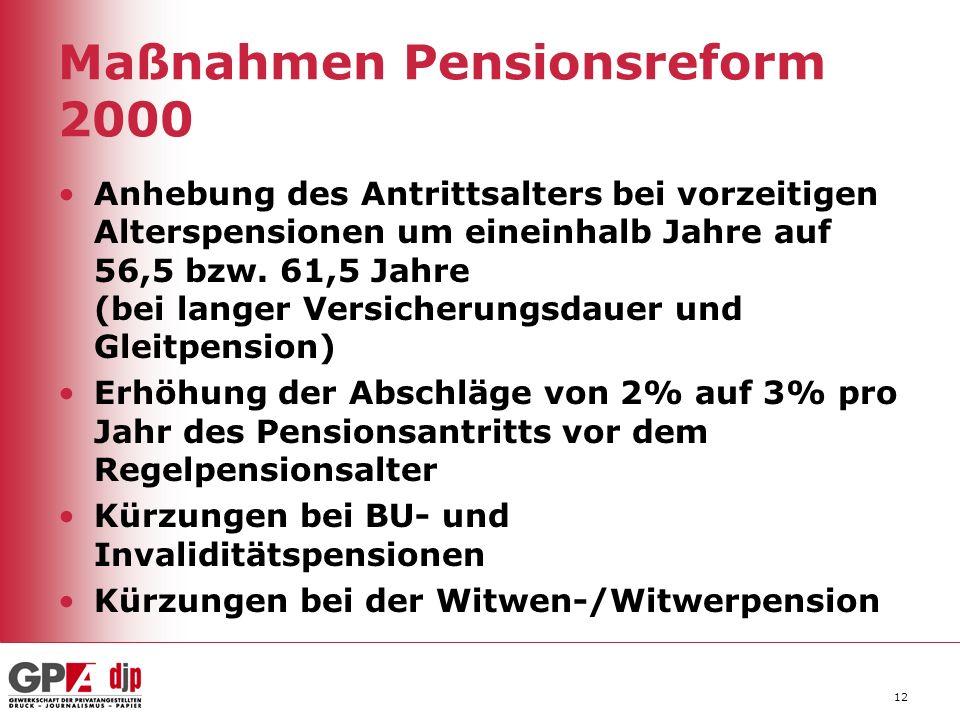Maßnahmen Pensionsreform 2000