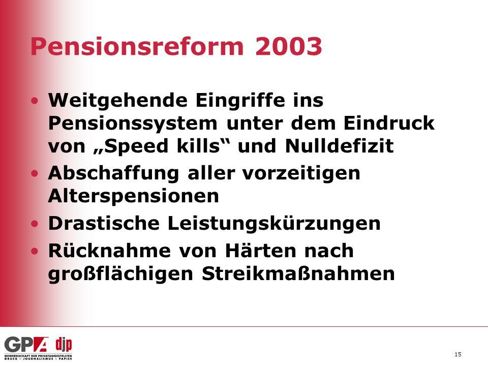 """Pensionsreform 2003Weitgehende Eingriffe ins Pensionssystem unter dem Eindruck von """"Speed kills und Nulldefizit."""