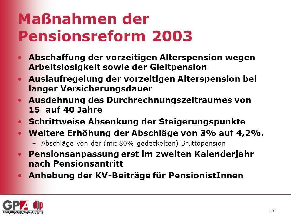 Maßnahmen der Pensionsreform 2003