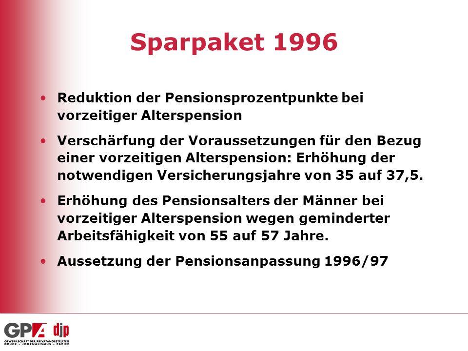 Sparpaket 1996Reduktion der Pensionsprozentpunkte bei vorzeitiger Alterspension.