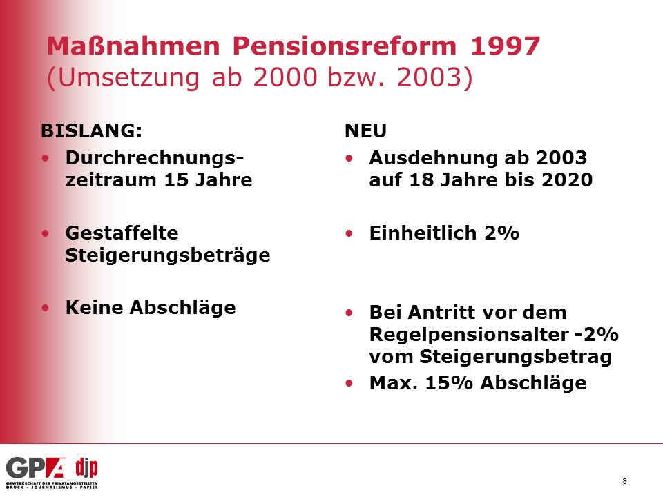 Maßnahmen Pensionsreform 1997 (Umsetzung ab 2000 bzw. 2003)