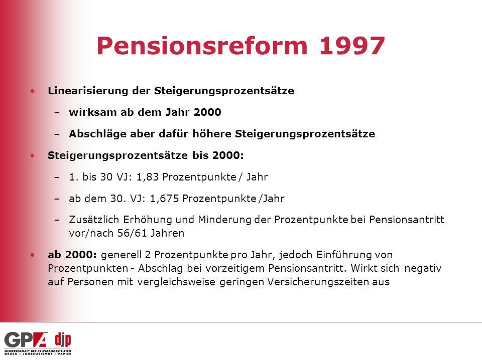 Pensionsreform 1997 Linearisierung der Steigerungsprozentsätze
