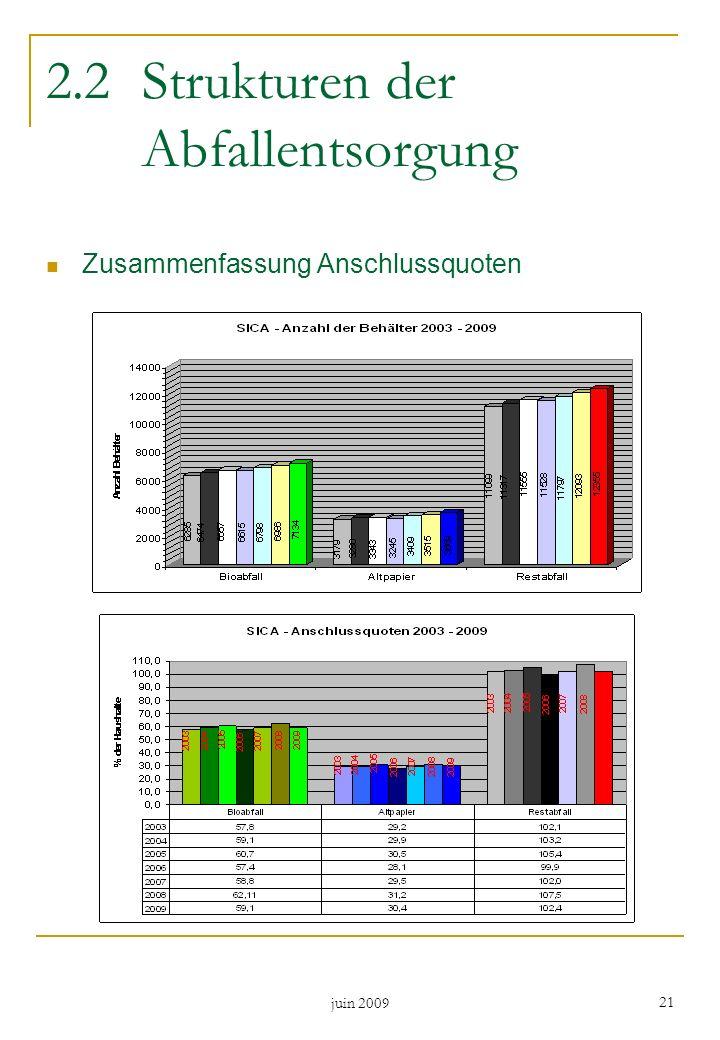 2.2 Strukturen der Abfallentsorgung