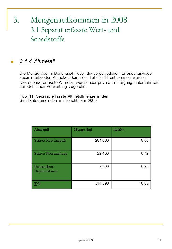 Mengenaufkommen in 2008 3.1 Separat erfasste Wert- und Schadstoffe