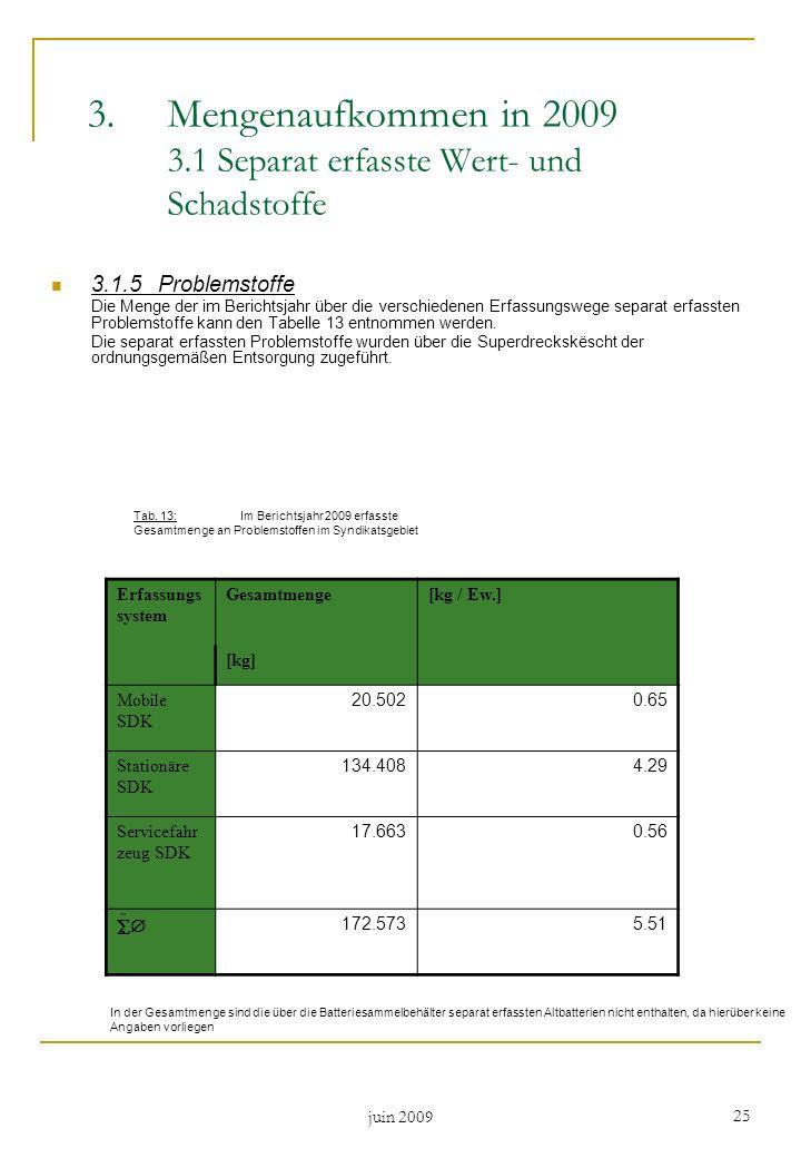 Mengenaufkommen in 2009 3.1 Separat erfasste Wert- und Schadstoffe