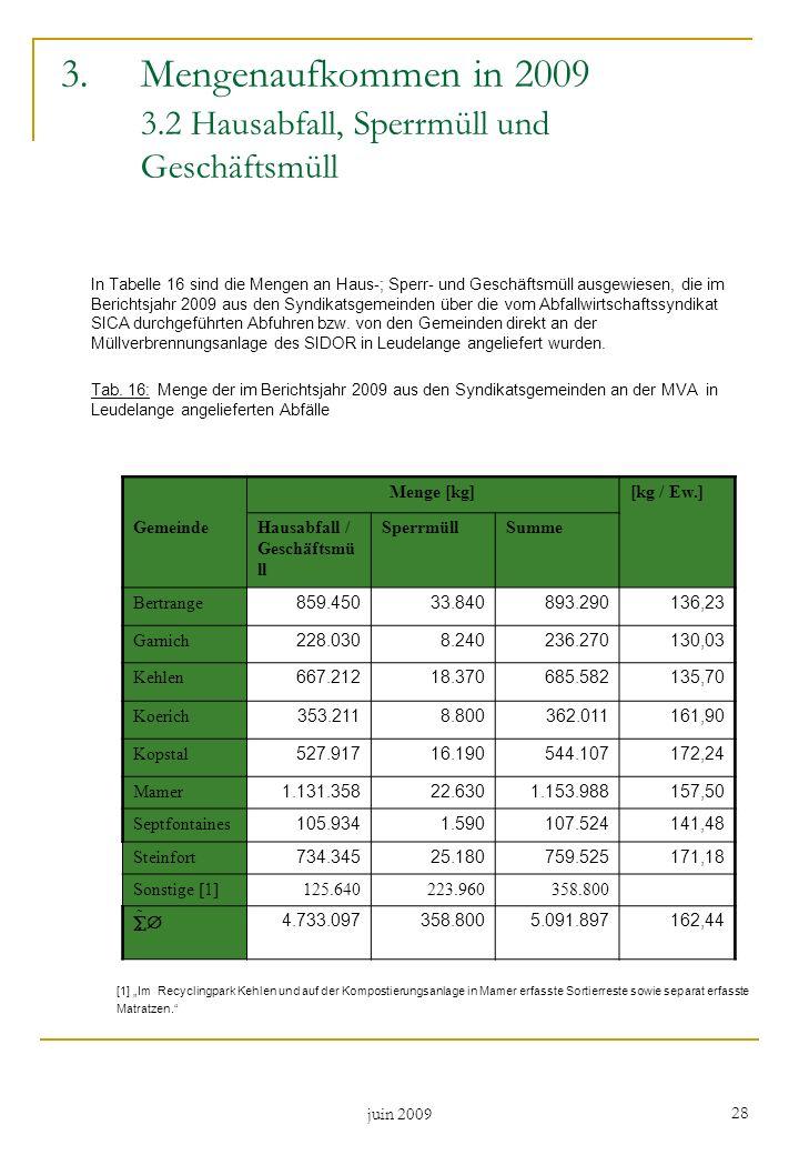 Mengenaufkommen in 2009 3.2 Hausabfall, Sperrmüll und Geschäftsmüll