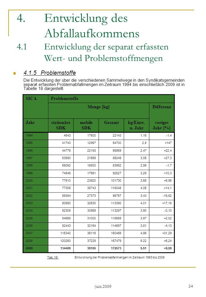4. Entwicklung des. Abfallaufkommens 4. 1