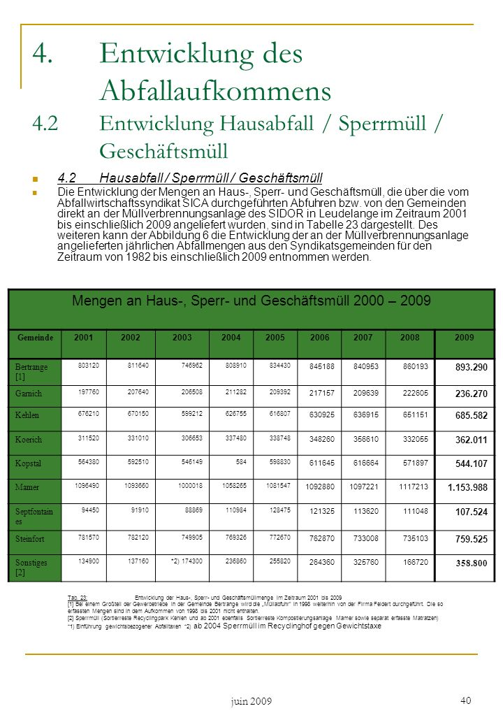 Mengen an Haus-, Sperr- und Geschäftsmüll 2000 – 2009
