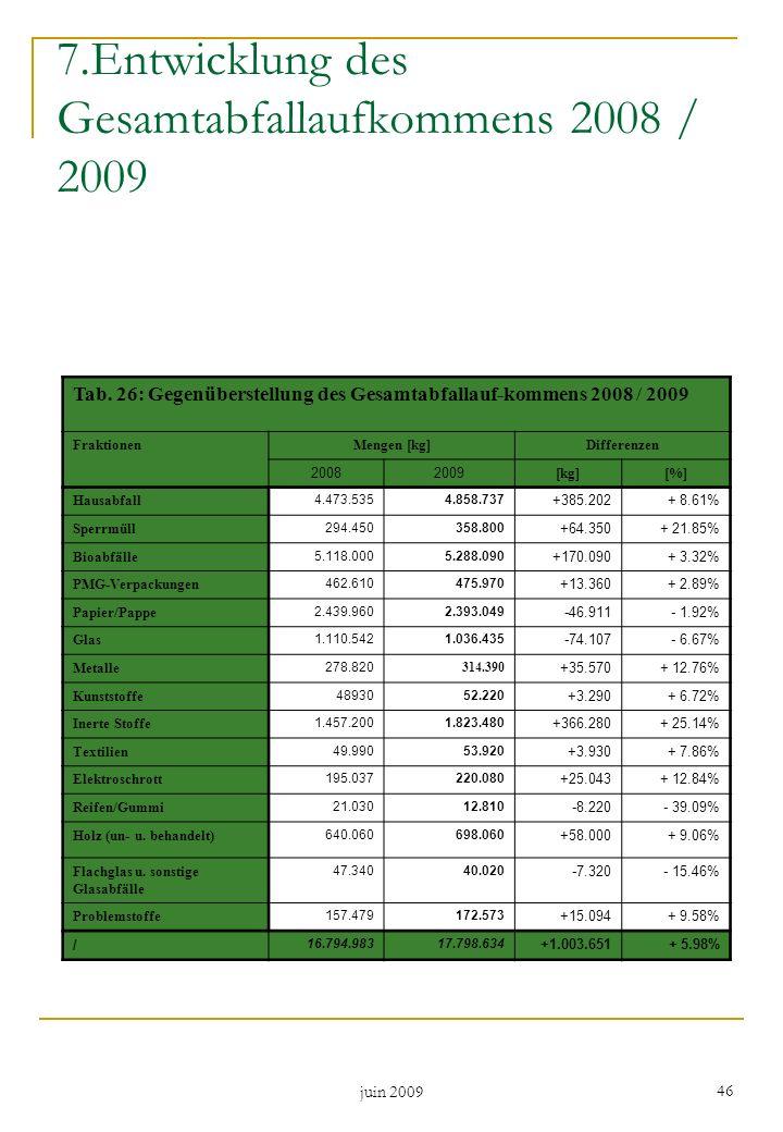 7.Entwicklung des Gesamtabfallaufkommens 2008 / 2009