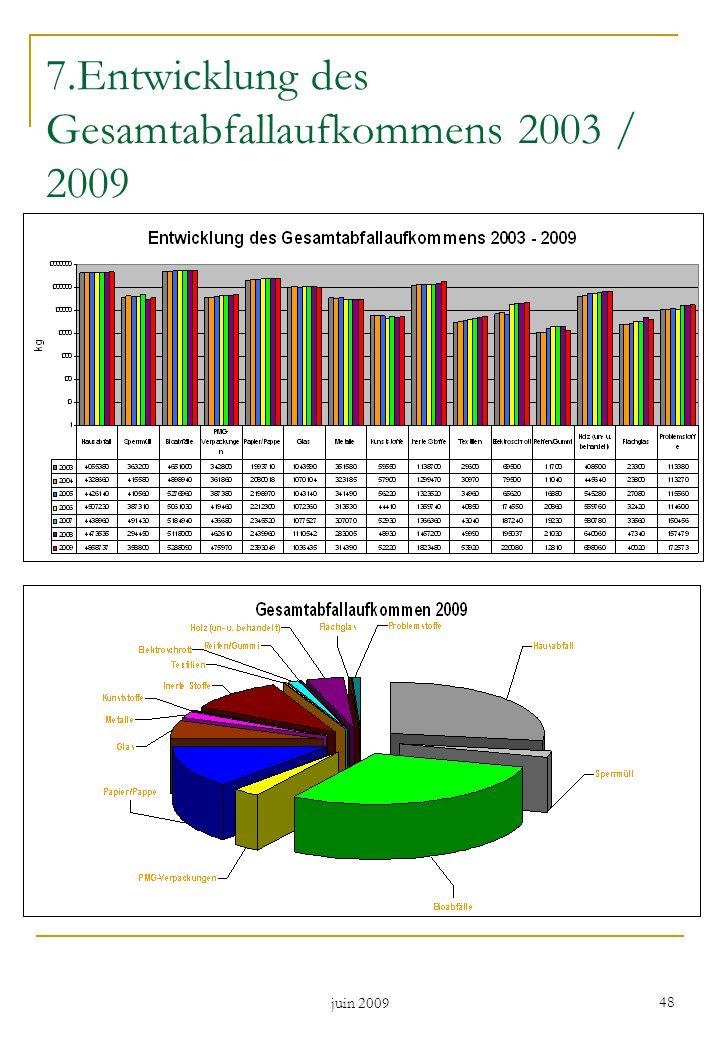 7.Entwicklung des Gesamtabfallaufkommens 2003 / 2009