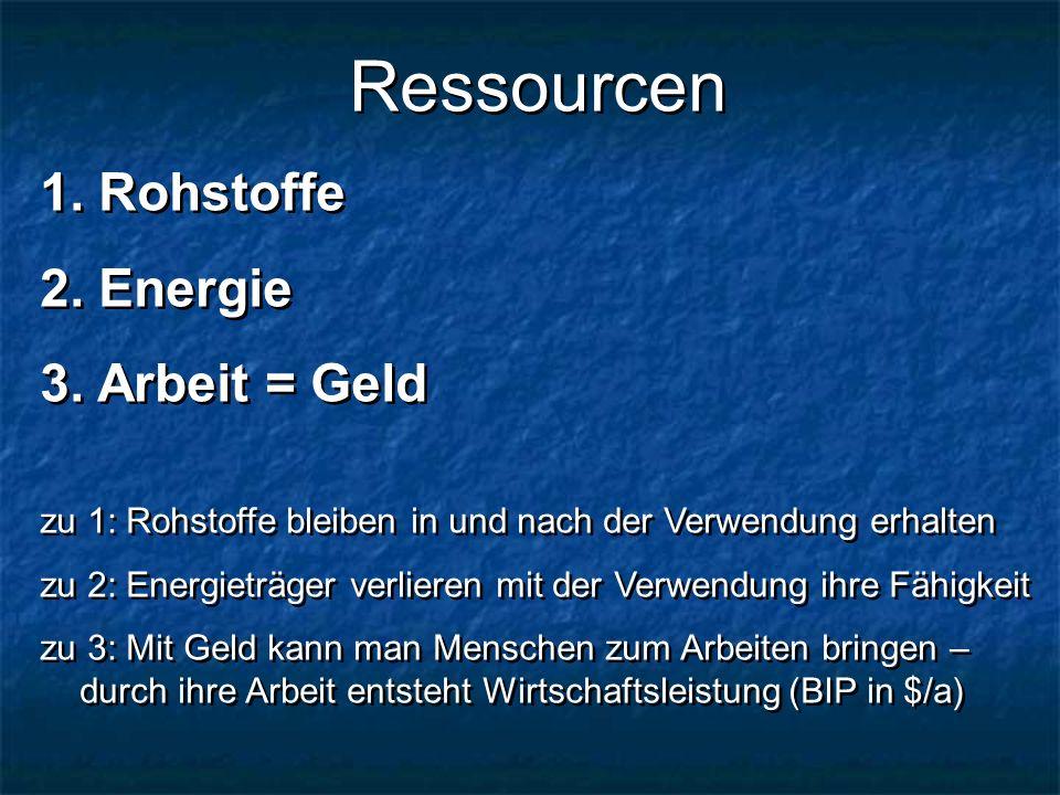 Ressourcen Rohstoffe Energie Arbeit = Geld