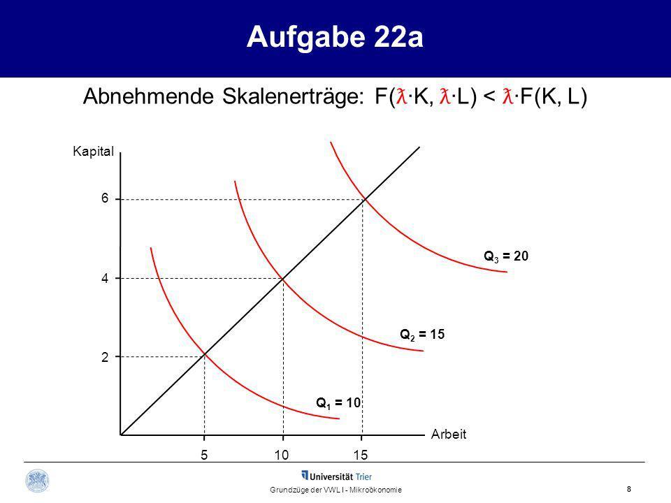Aufgabe 22a Abnehmende Skalenerträge: F(ƛ·K, ƛ·L) < ƛ·F(K, L)