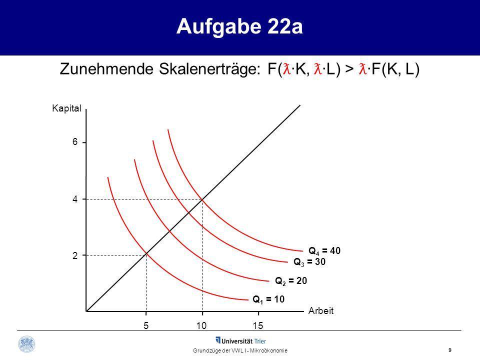 Aufgabe 22a Zunehmende Skalenerträge: F(ƛ·K, ƛ·L) > ƛ·F(K, L)
