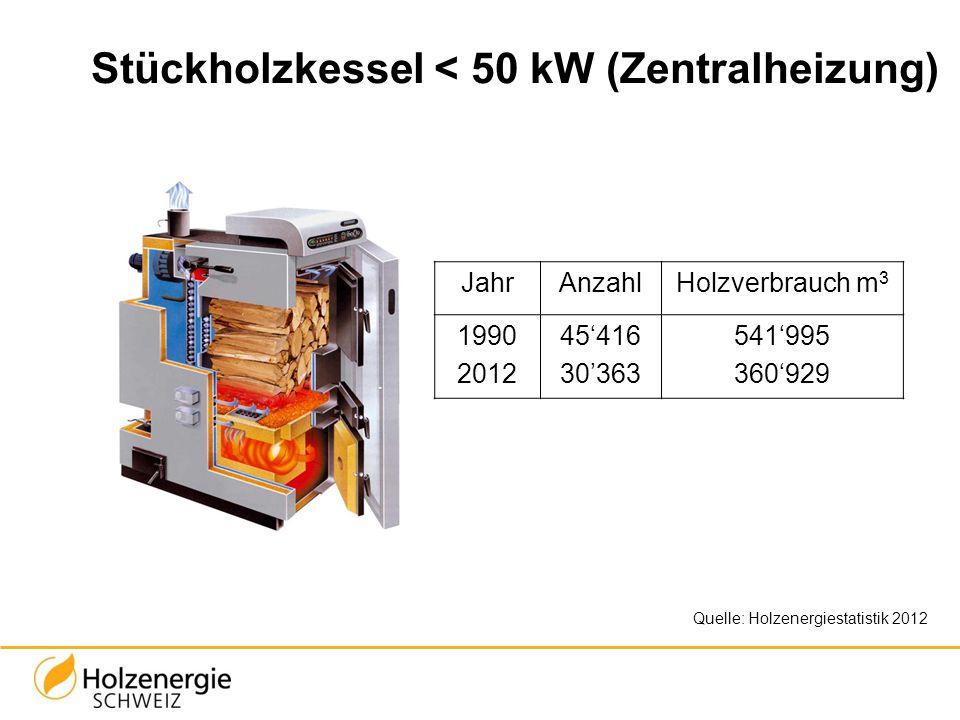 Stückholzkessel < 50 kW (Zentralheizung)