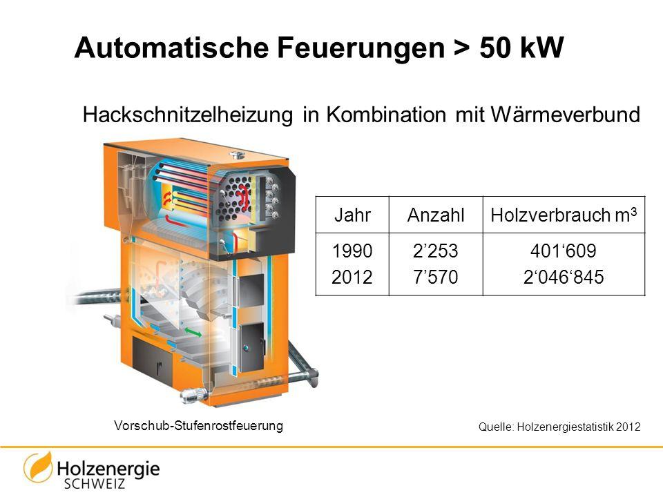 Automatische Feuerungen > 50 kW