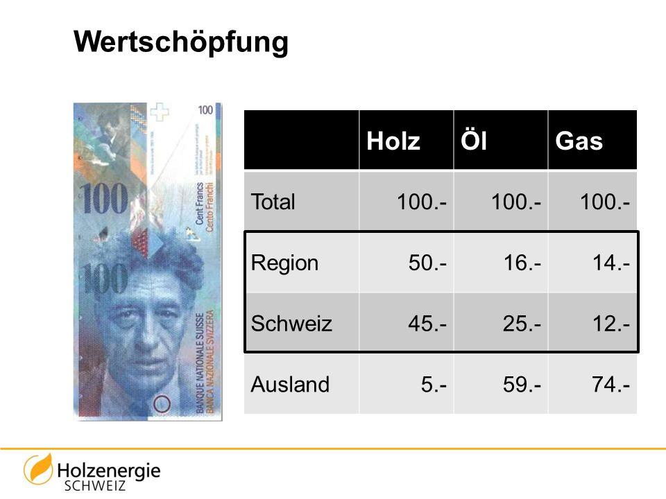 Wertschöpfung Holz Öl Gas Total 100.- Region 50.- 16.- 14.- Schweiz