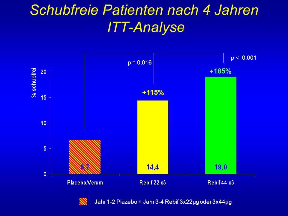 Schubfreie Patienten nach 4 Jahren ITT-Analyse