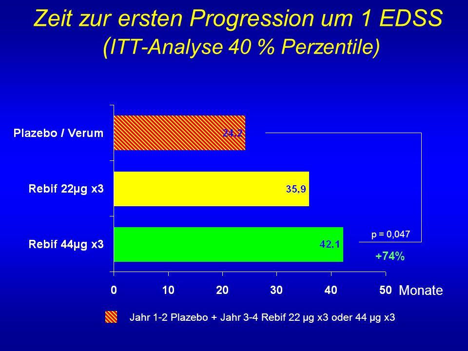 Zeit zur ersten Progression um 1 EDSS (ITT-Analyse 40 % Perzentile)