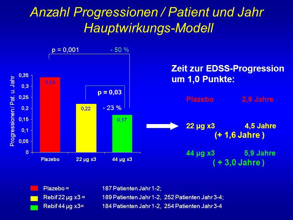 Der Vergleich der Krankheitsprogression
