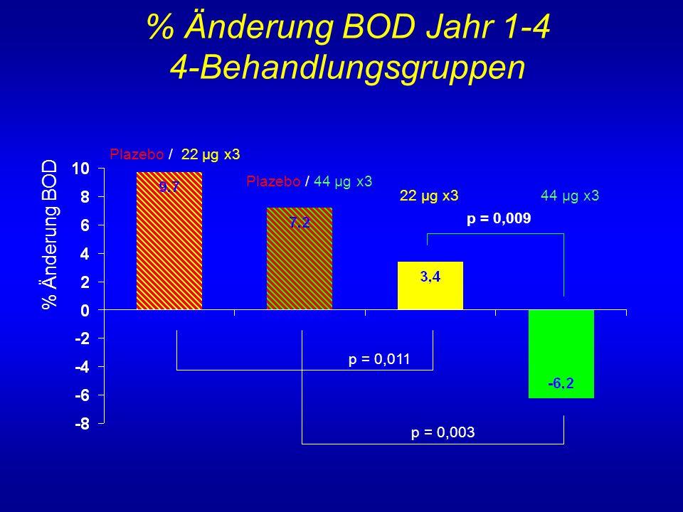 % Änderung BOD Jahr 1-4 4-Behandlungsgruppen