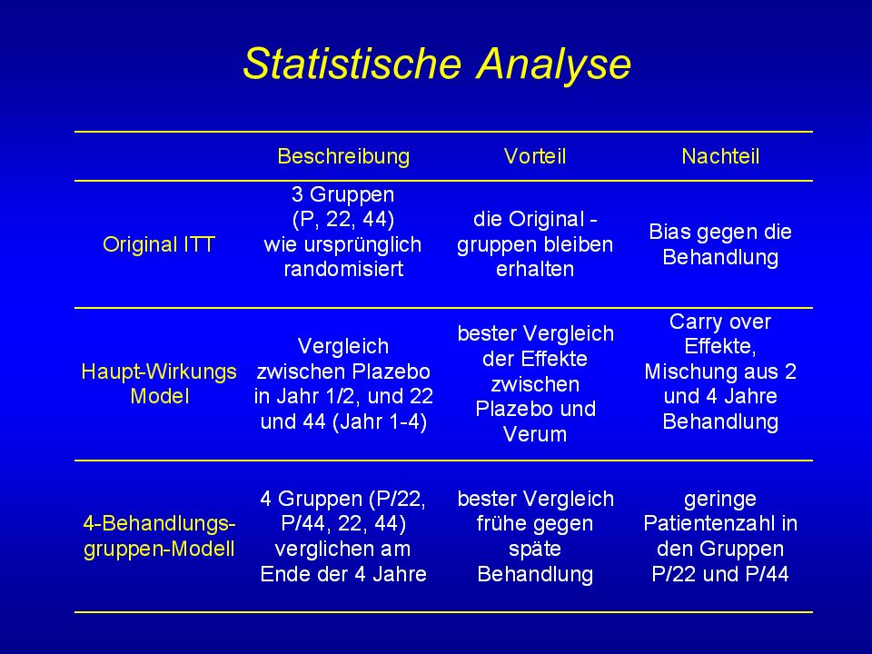 Statistische Analyse Statistische Analyse