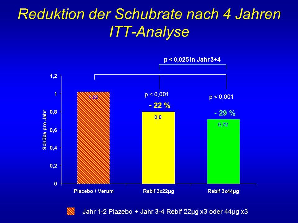 Reduktion der Schubrate nach 4 Jahren ITT-Analyse
