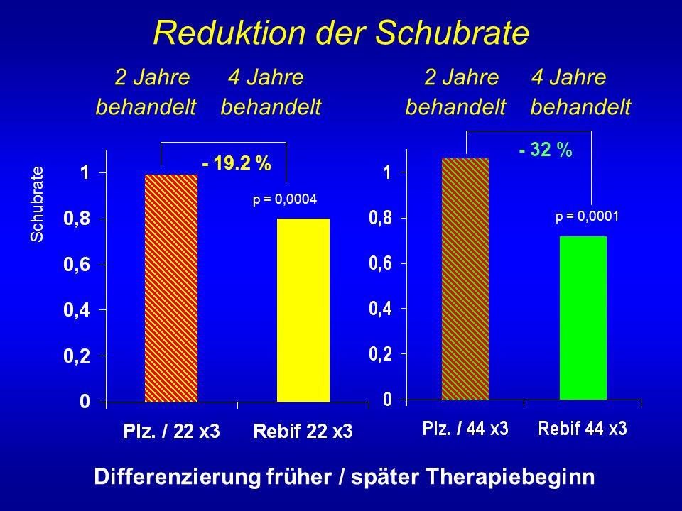 Schubratenreduktion früher vs. später Therapiebeginn