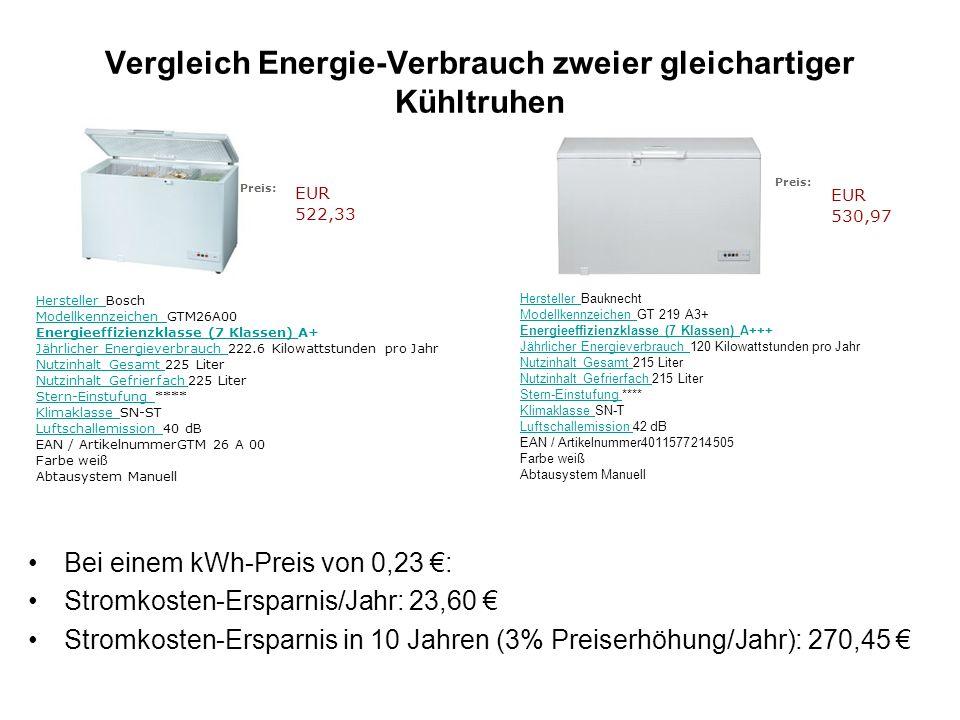 Vergleich Energie-Verbrauch zweier gleichartiger Kühltruhen