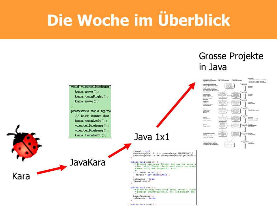 Die Woche im Überblick Grosse Projekte in Java Java 1x1 JavaKara Kara