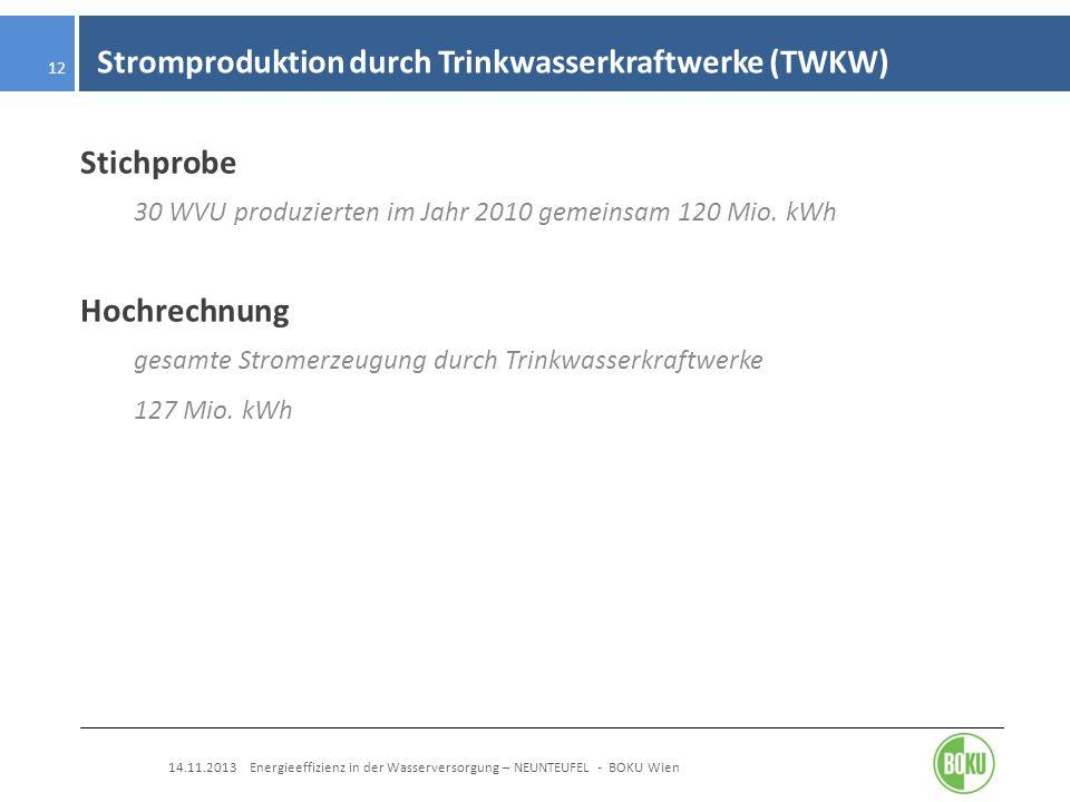 Stromproduktion durch Trinkwasserkraftwerke (TWKW)