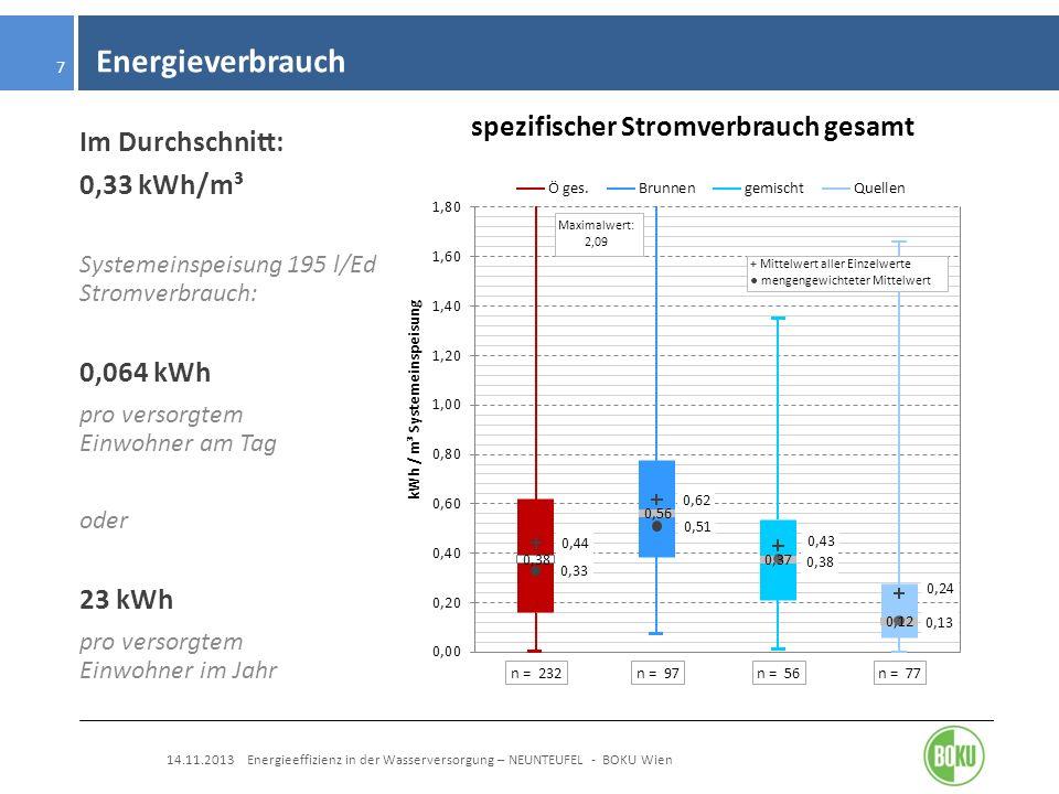 Energieverbrauch Im Durchschnitt: 0,33 kWh/m³ 0,064 kWh 23 kWh