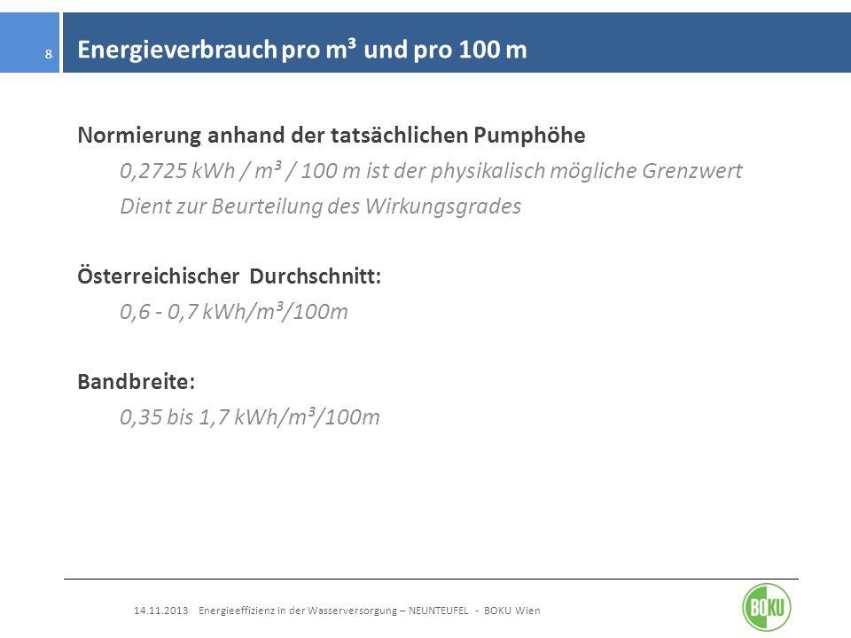 Energieverbrauch pro m³ und pro 100 m