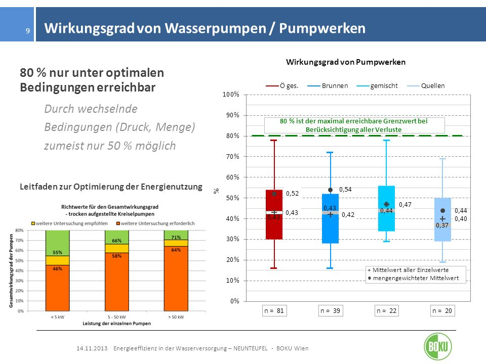 Wirkungsgrad von Wasserpumpen / Pumpwerken