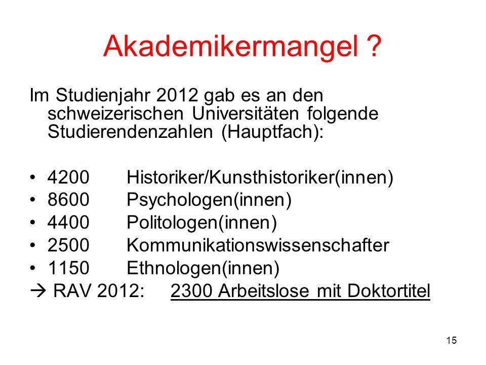 Akademikermangel Im Studienjahr 2012 gab es an den schweizerischen Universitäten folgende Studierendenzahlen (Hauptfach):