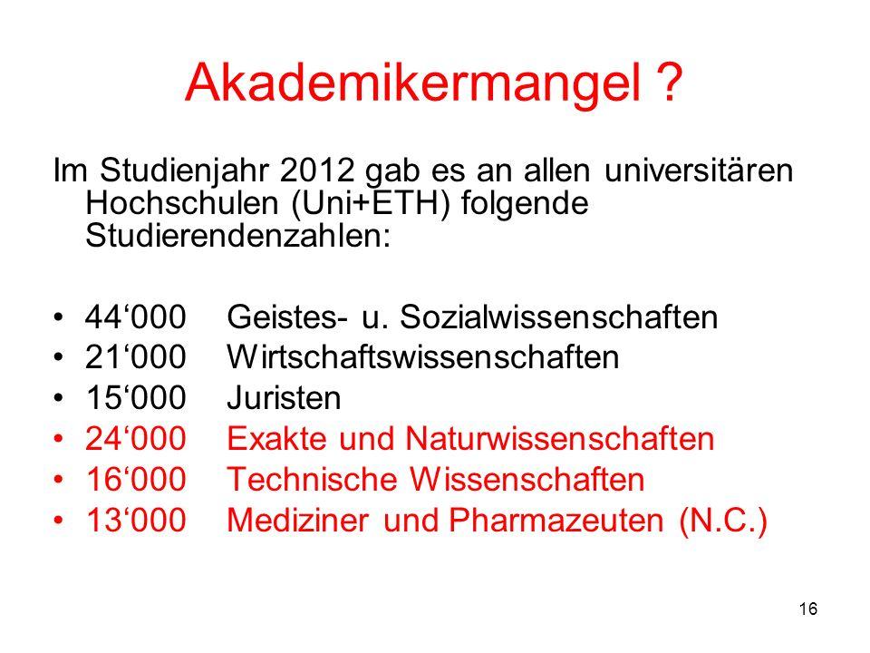 Akademikermangel Im Studienjahr 2012 gab es an allen universitären Hochschulen (Uni+ETH) folgende Studierendenzahlen: