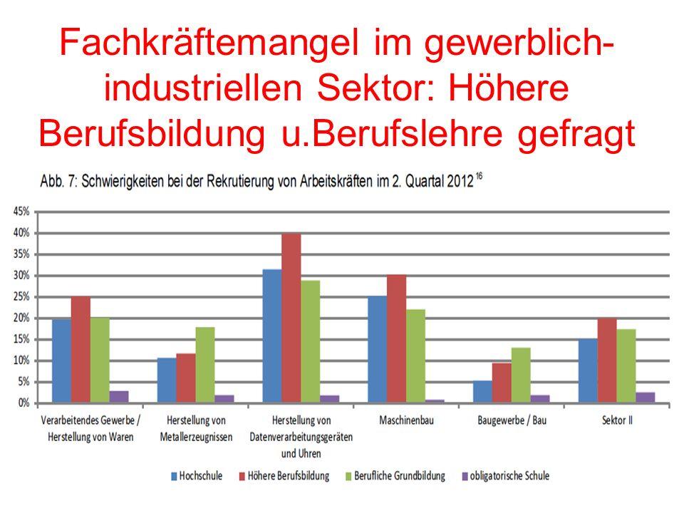 Fachkräftemangel im gewerblich- industriellen Sektor: Höhere Berufsbildung u.Berufslehre gefragt