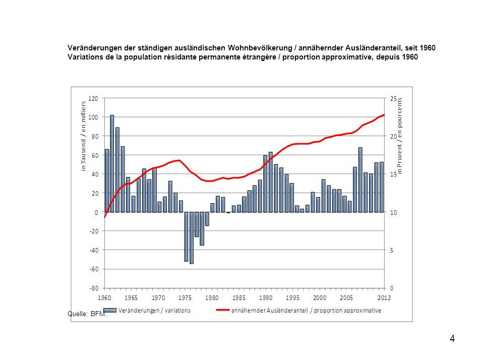 Veränderungen der ständigen ausländischen Wohnbevölkerung / annähernder Ausländeranteil, seit 1960
