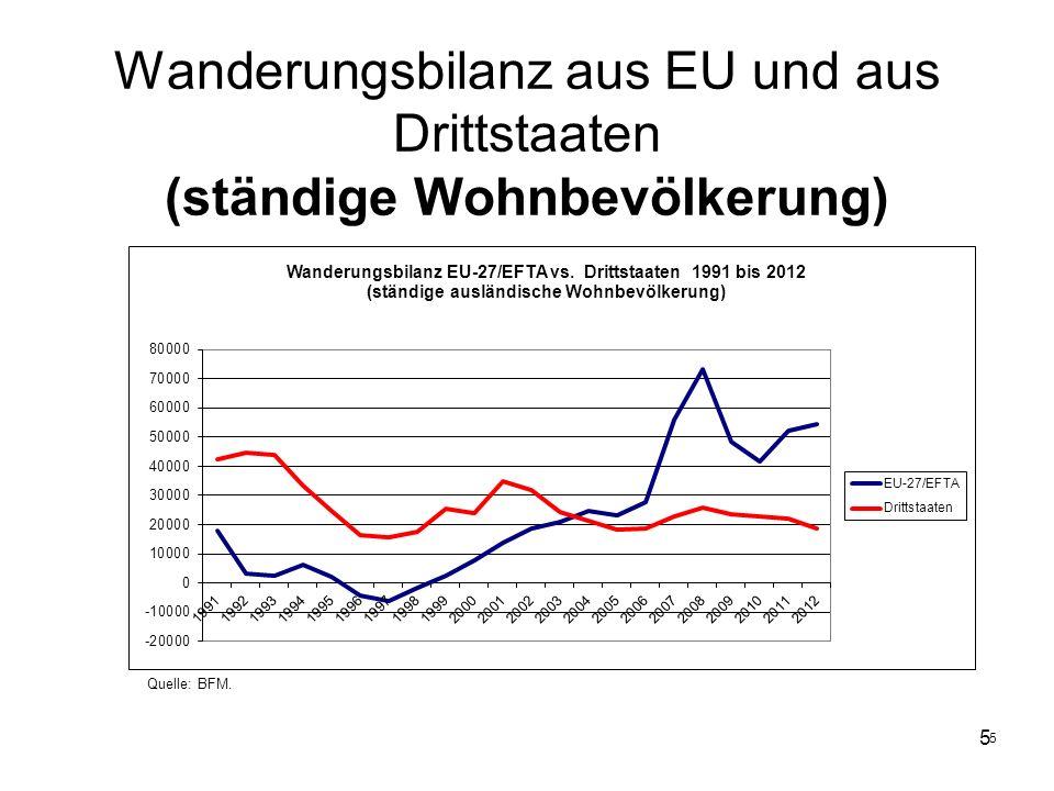 Wanderungsbilanz aus EU und aus Drittstaaten (ständige Wohnbevölkerung)