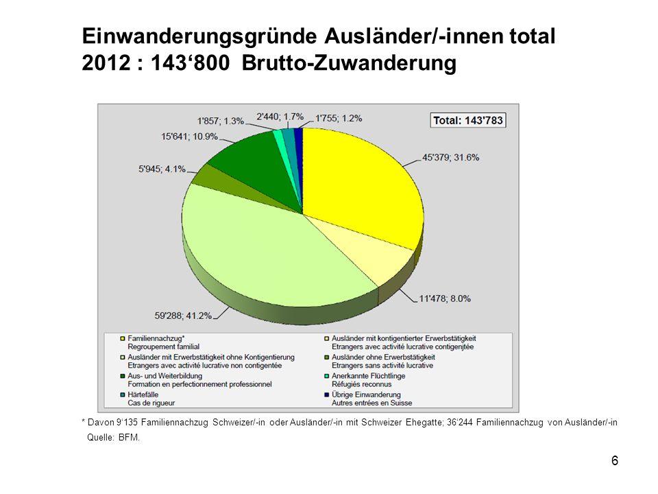 Einwanderungsgründe Ausländer/-innen total 2012 : 143'800 Brutto-Zuwanderung