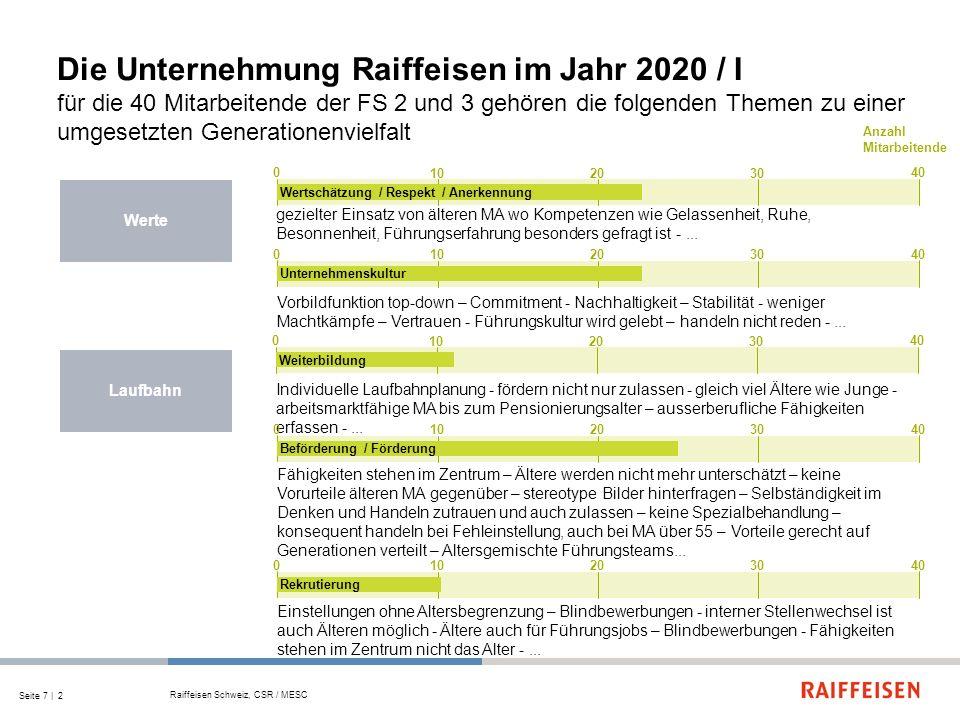 Die Unternehmung Raiffeisen im Jahr 2020 / I für die 40 Mitarbeitende der FS 2 und 3 gehören die folgenden Themen zu einer umgesetzten Generationenvielfalt