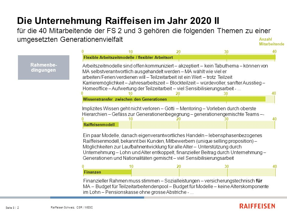 Die Unternehmung Raiffeisen im Jahr 2020 II für die 40 Mitarbeitende der FS 2 und 3 gehören die folgenden Themen zu einer umgesetzten Generationenvielfalt