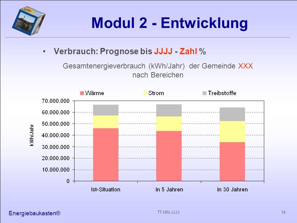 Gesamtenergieverbrauch (kWh/Jahr) der Gemeinde XXX nach Bereichen