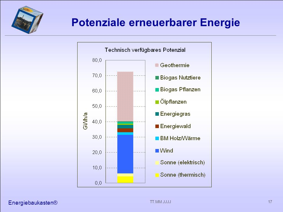 Potenziale erneuerbarer Energie